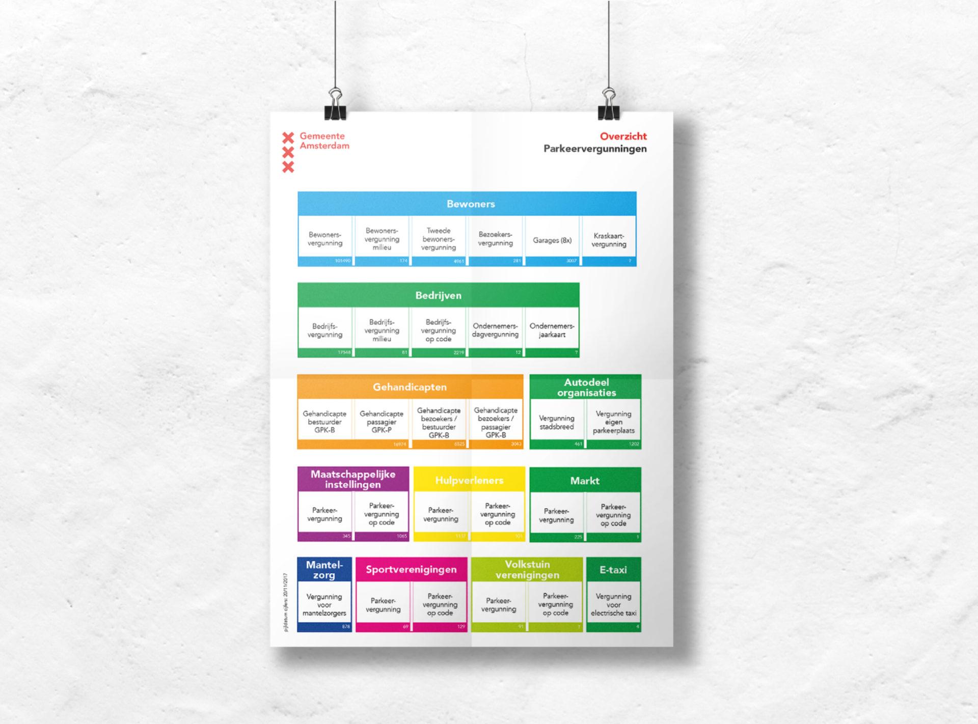 Poster overzicht parkeerproducten