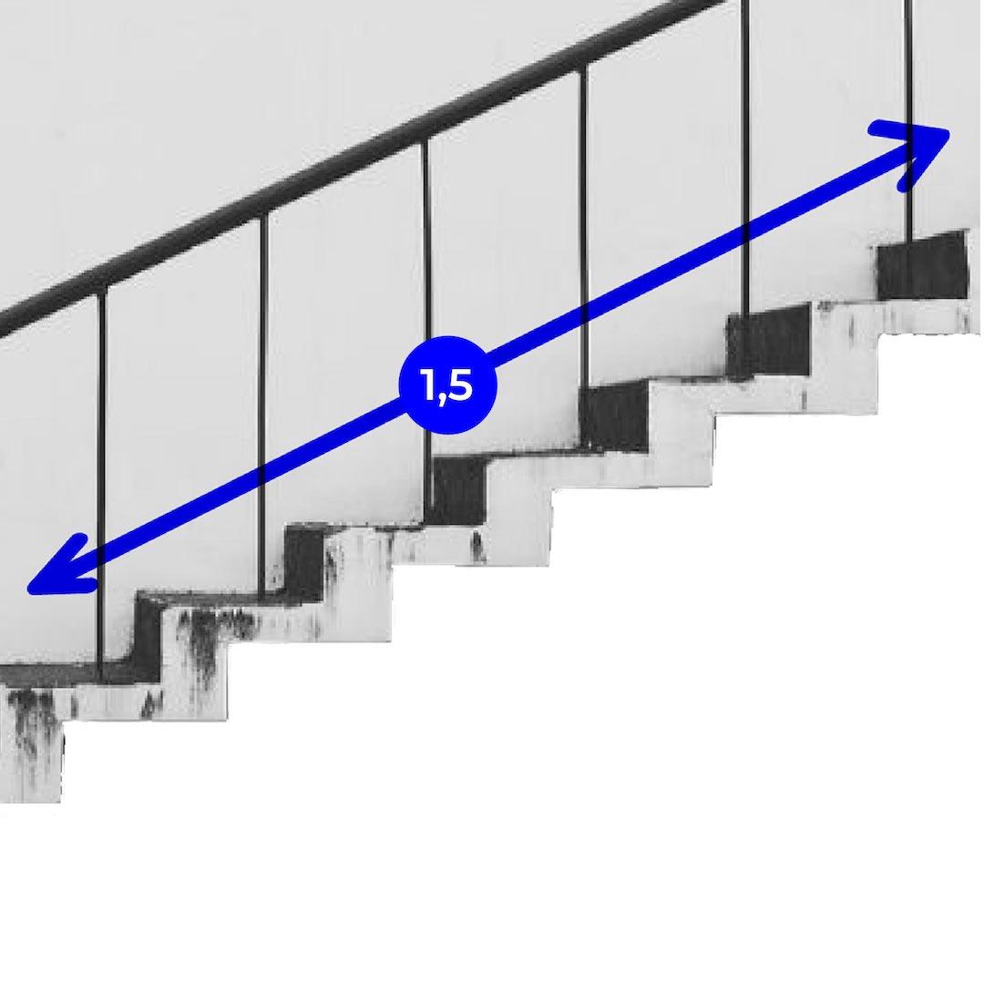 Zes traptreden is anderhalve meter