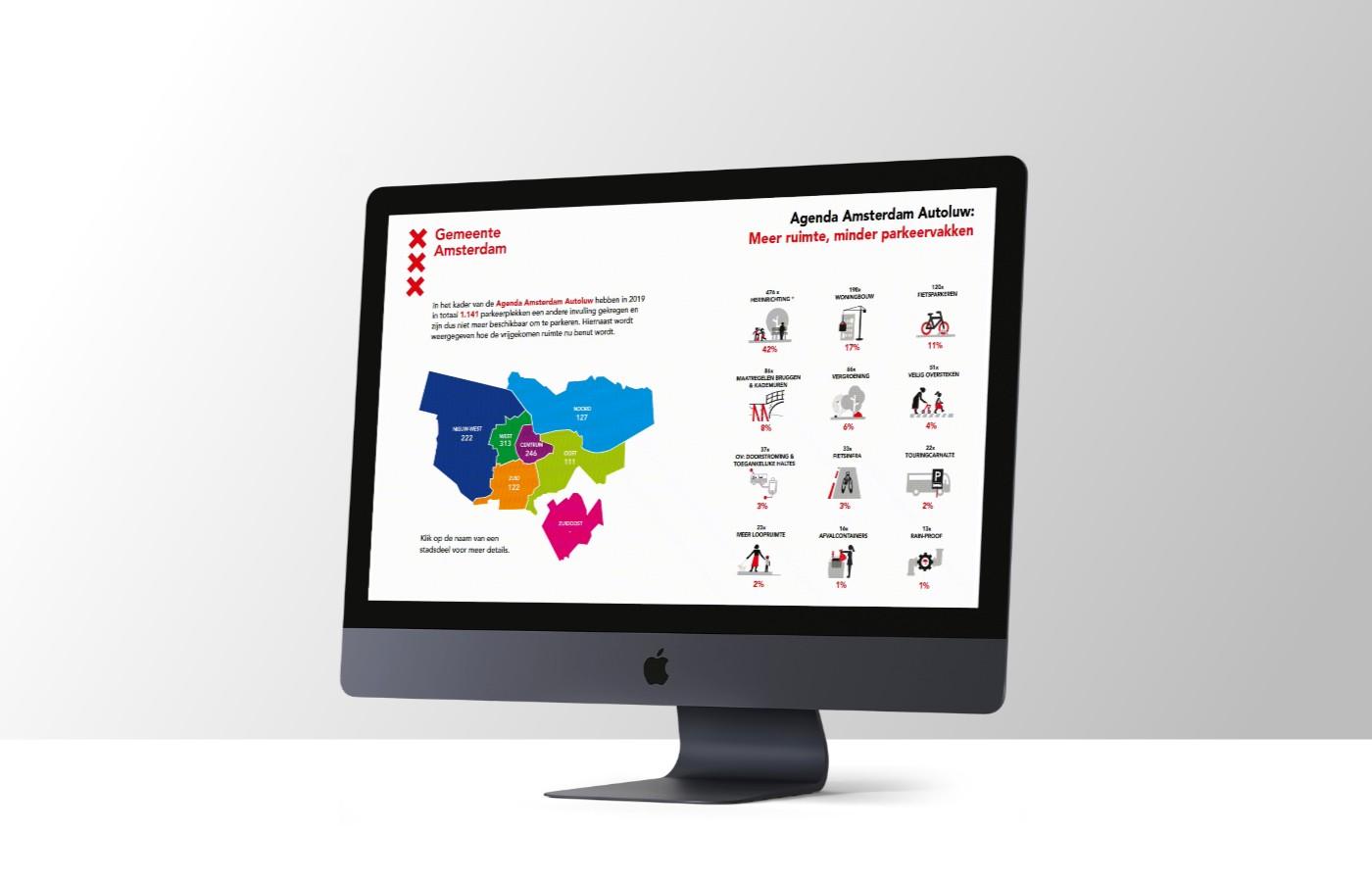 interactieve visuele rapportage voor gemeente amsterdam over agenda amsterdam autoluw